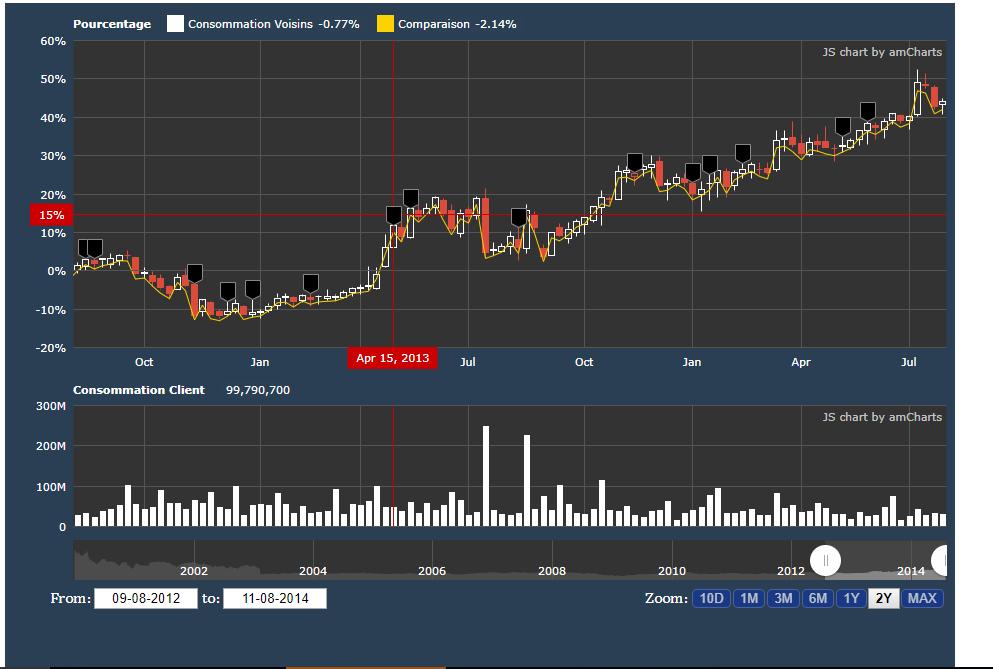 CHART JS : Amcharts stock graph type