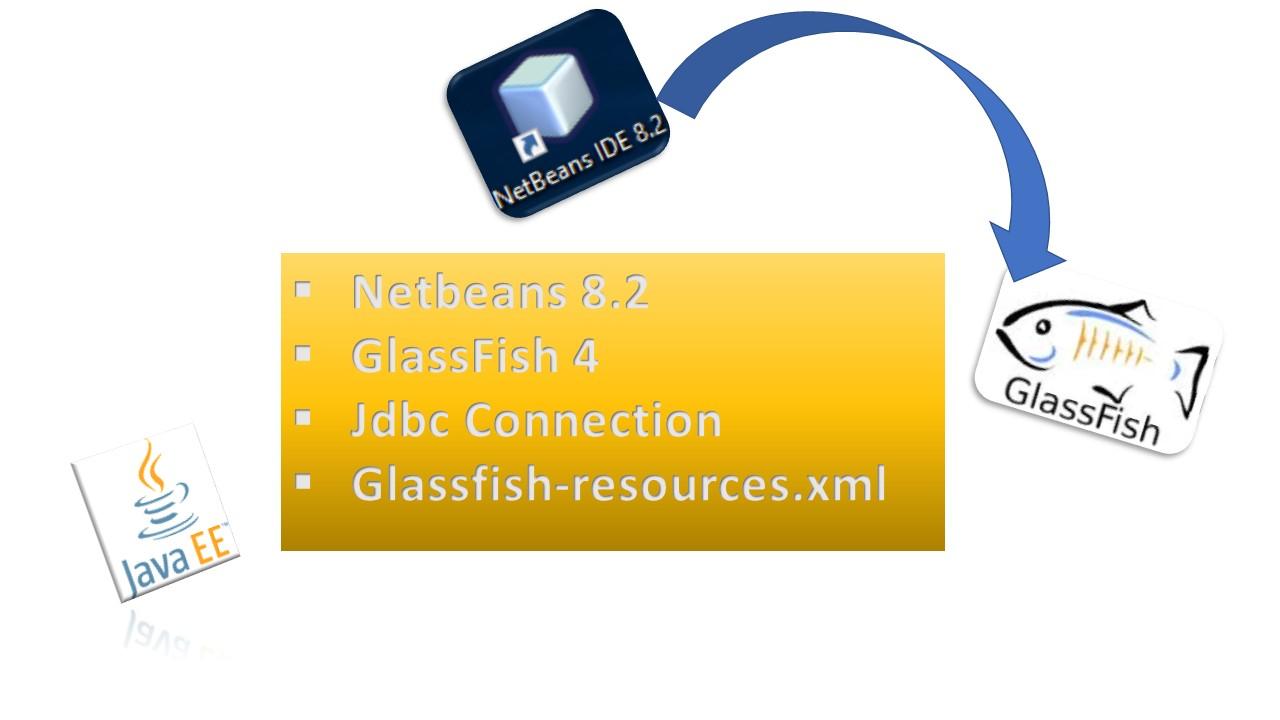 glassfish-resources.xml jdbc-connection-pool