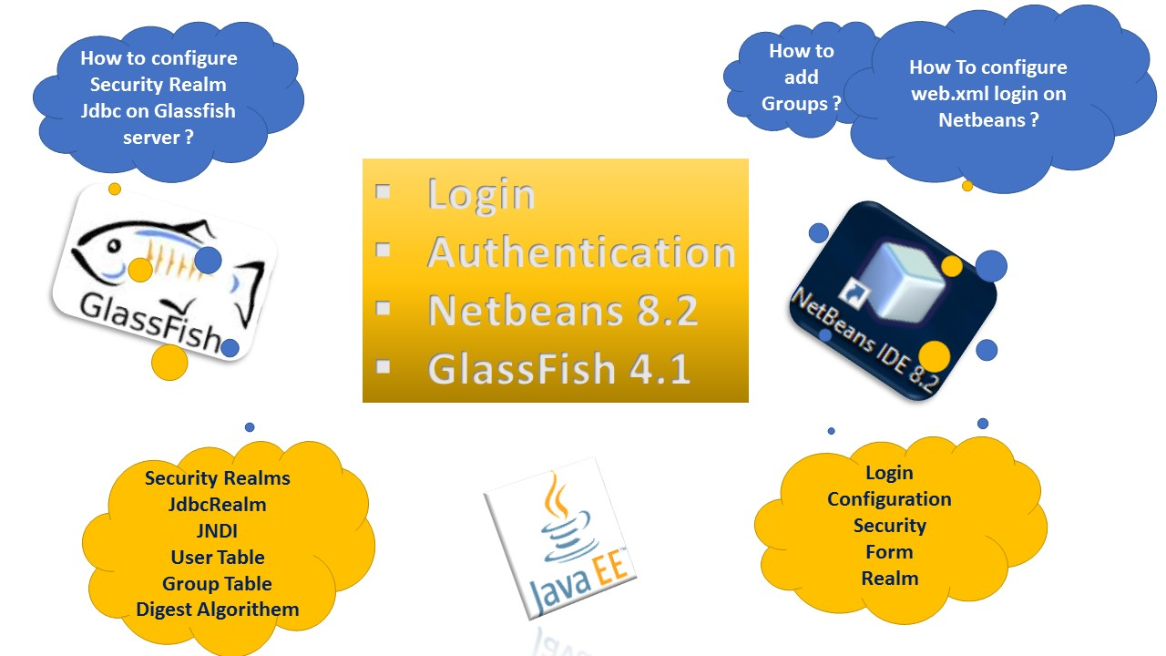 Glassfish jdbcrealm Authentication Tutorial