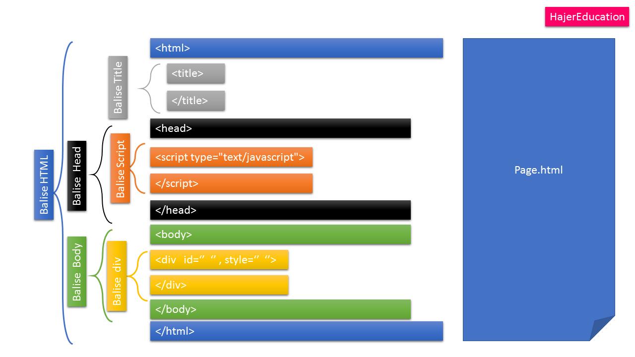 HTML Résumé