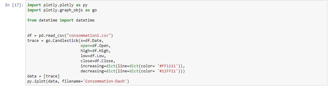 python plotly tutorial : Plotly Candlestick from csv file
