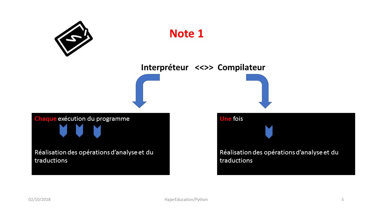 Interpréteur VS Compilateur