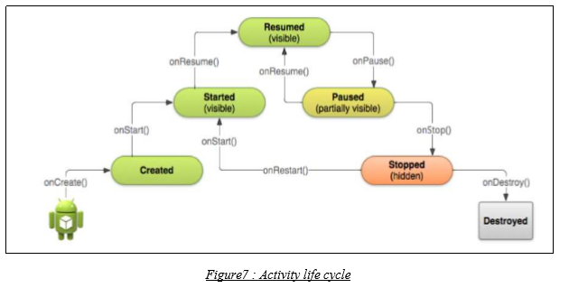 Activity life cycle