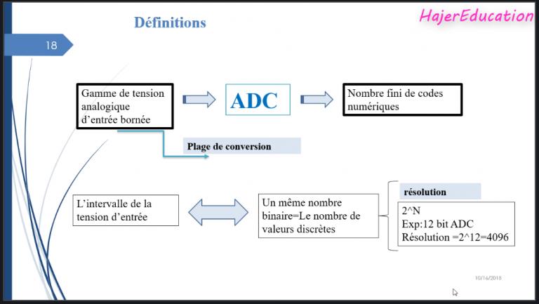 stm32Peripherals Résumé Périphériques : Définition ADC