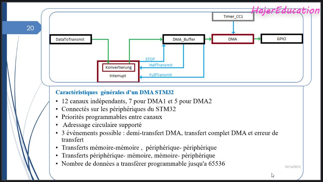 DMA STM32
