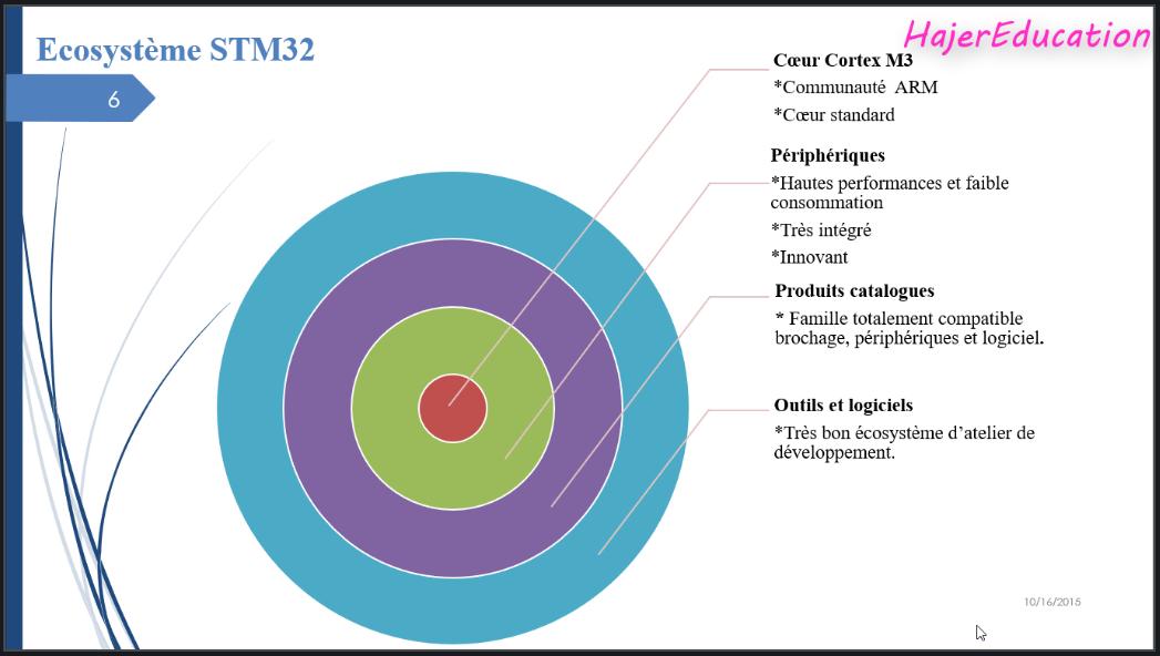 ECOSYSTEME STM32