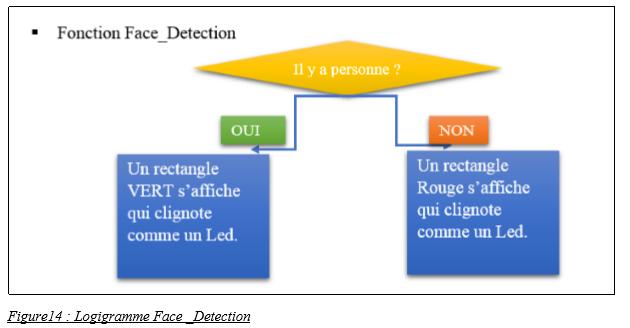 Logigramme Face _Detection