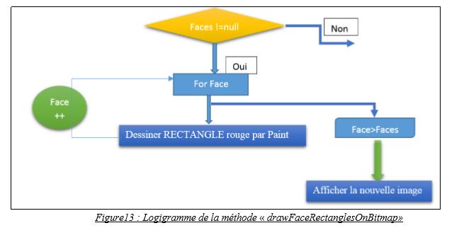 Logigramme de la méthode « drawFaceRectanglesOnBitmap»
