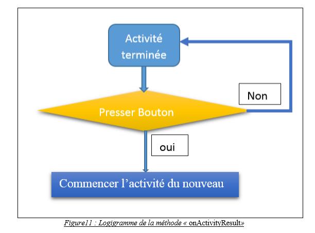 Logigramme de la méthode « onActivityResult»