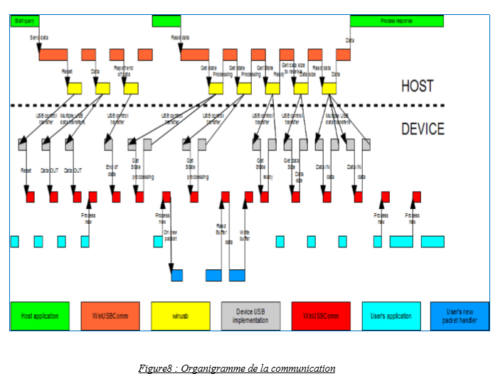 Organigramme de la communication STM32F4