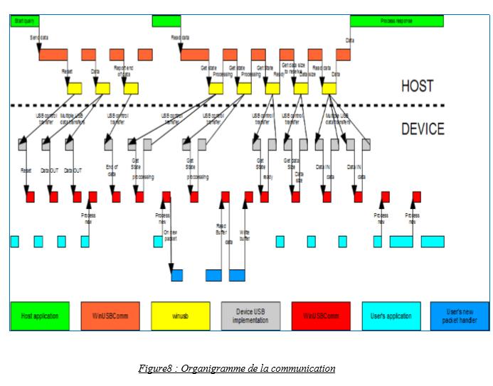 Organigramme de la communication STM32F4