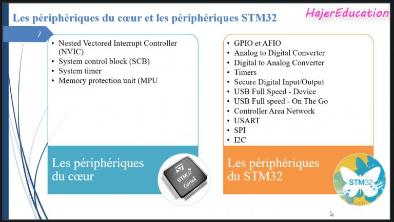 Périphériques STM32