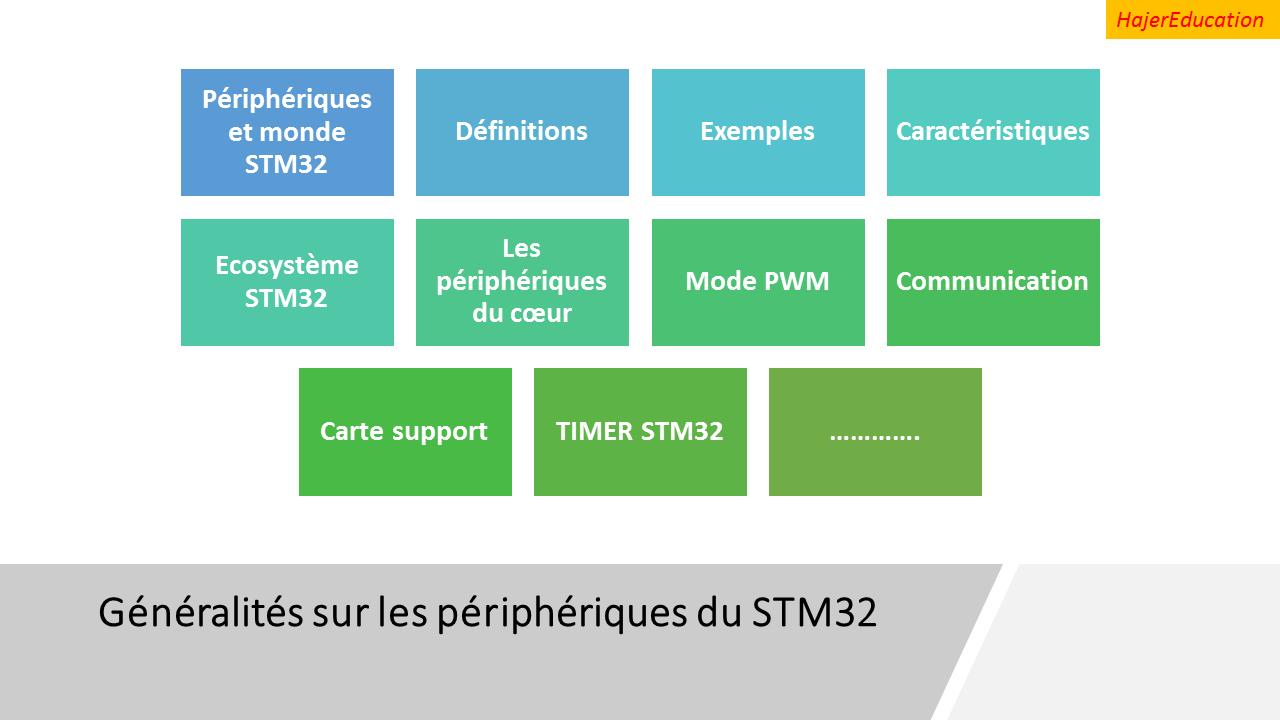 Périphériques STM32 (simple résumé Présentation PowerPoint )