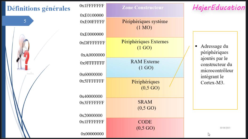 stm32 peripherals résumé périphériques
