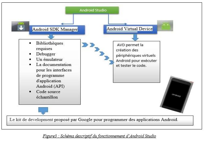 Schéma descriptif du fonctionnement d'Android Studio