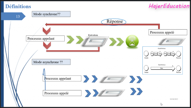 Synchrone VS Asynchrone