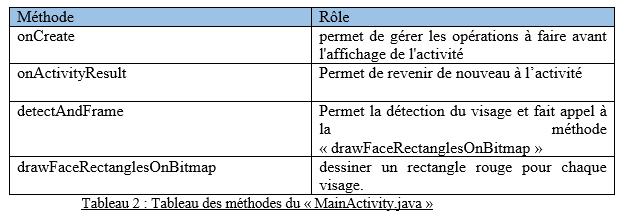 Tableau des méthodes du « MainActivity.java »