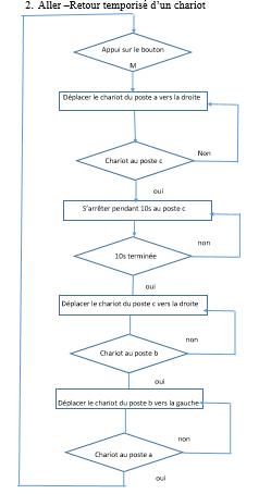 TP2 : Commande simple d'un chariot