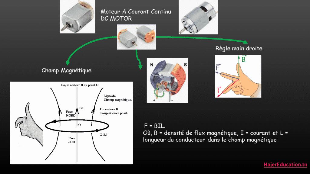 DC motor Champ Magnétique ( Arduino moteur courant continu )