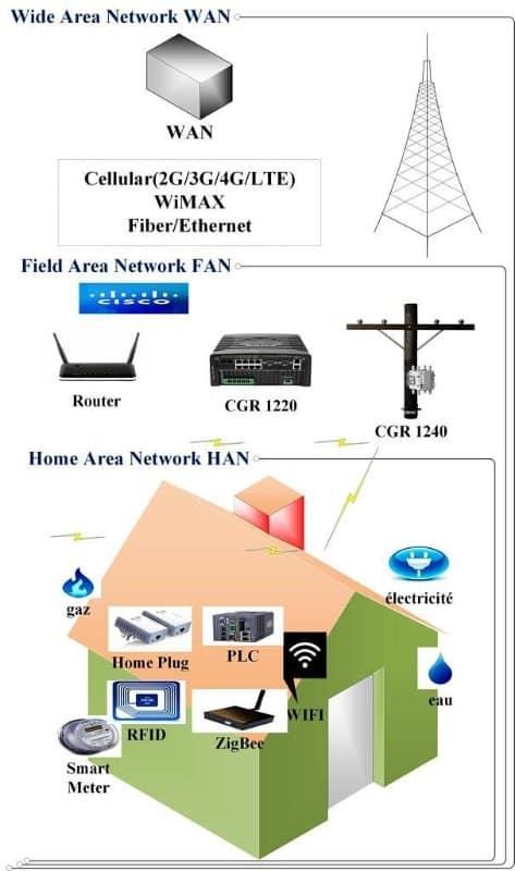 Smart Metering Technology