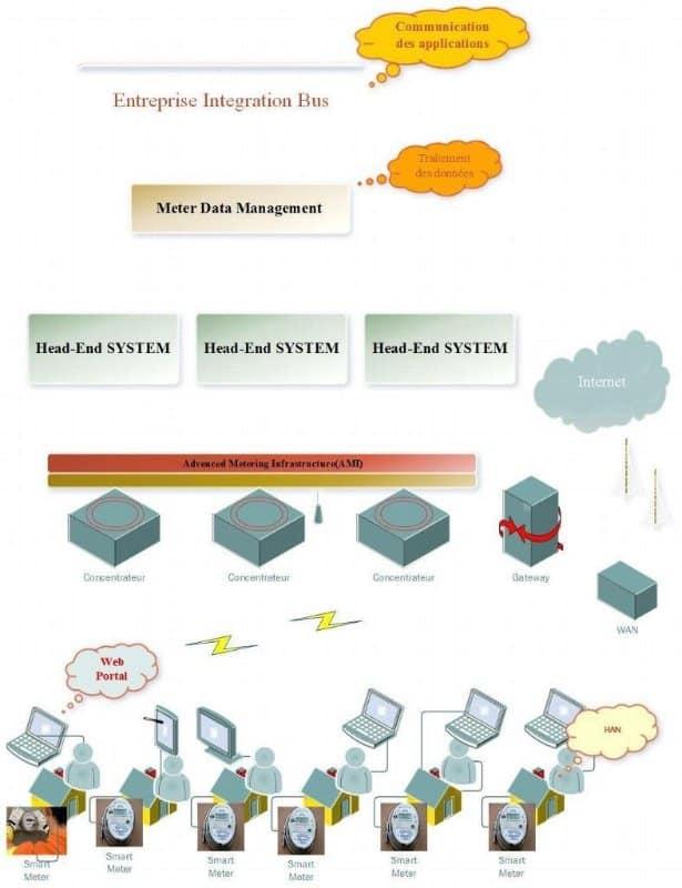 Smart Metering Sytem : smart grid Représentation du système Smart Metering
