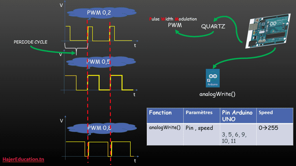 analogWrite Arduino