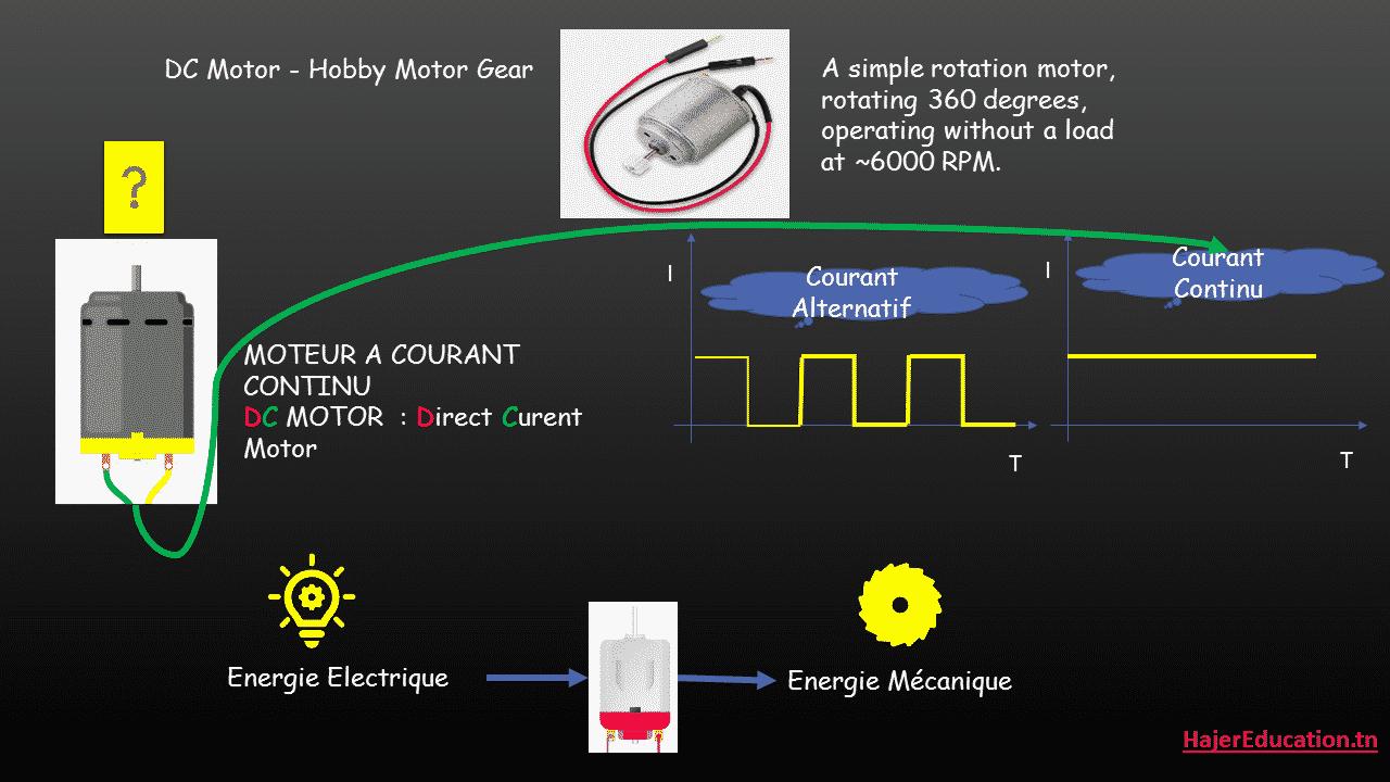 dc motor moteur A courant continu ( arduino moteur courant continu )