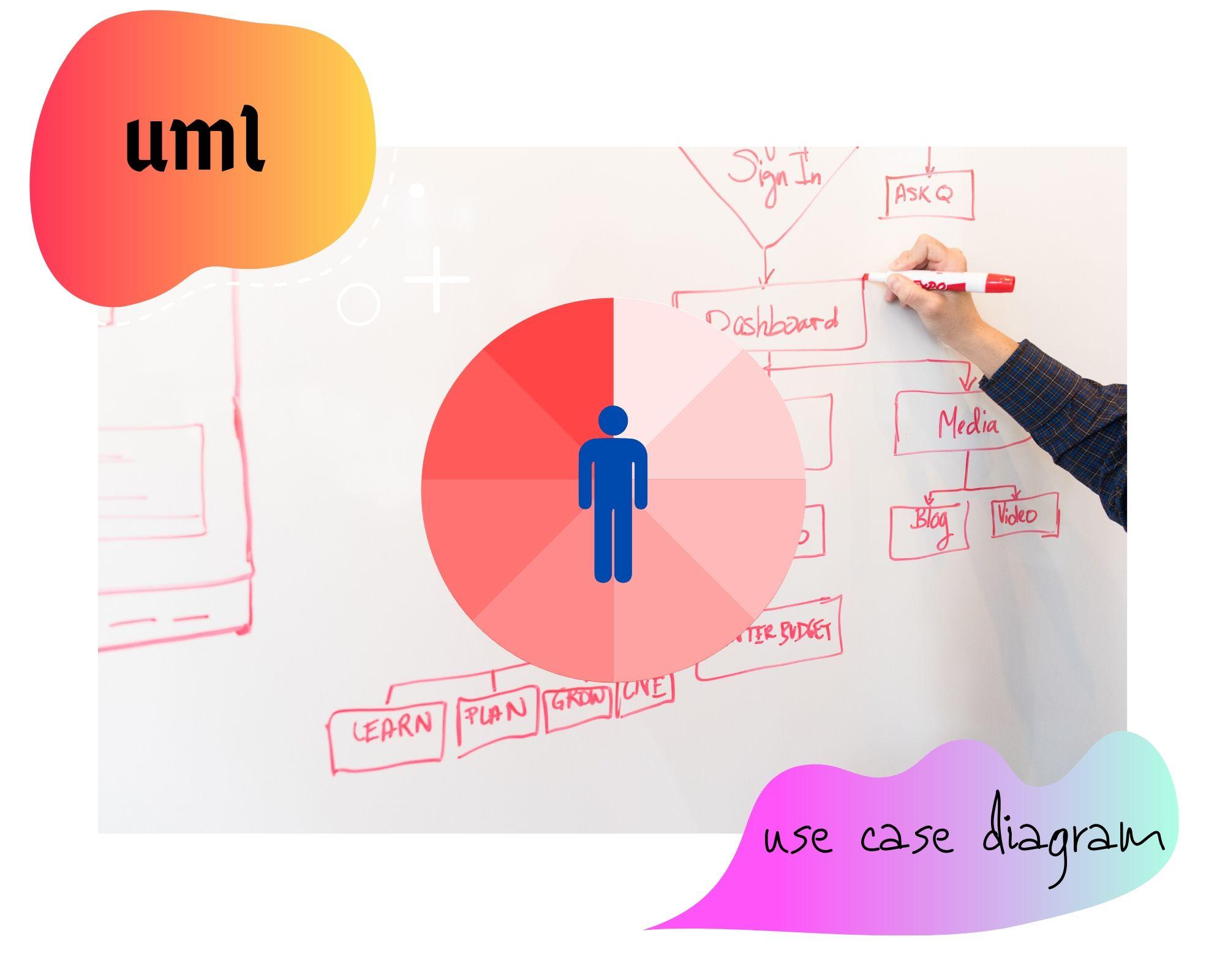 Comment créer un diagramme de cas d'utilisation UML ?