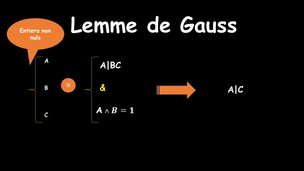 Lemme de Gauss
