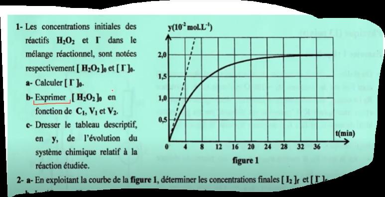 Vitesse d'une réaction chimique Exercice bac + Rappel cours شرح