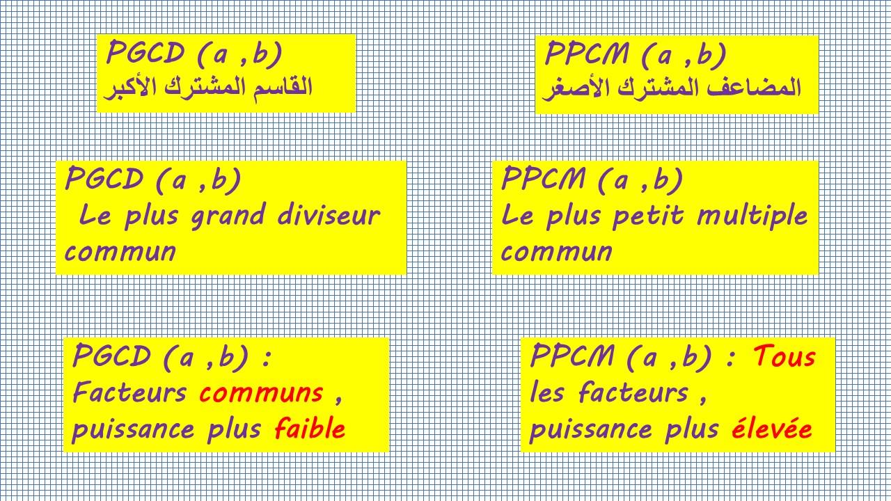 PGCD PPCM